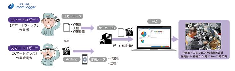 図:スマートロガー™の利用イメージ