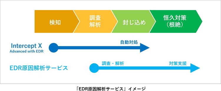 「EDR原因解析サービス」イメージ