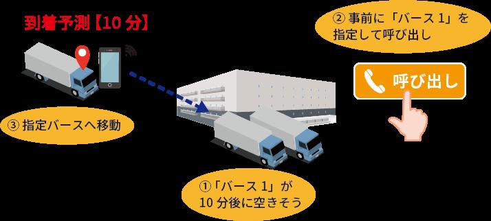 物流施設内のトラック待機問題を解消