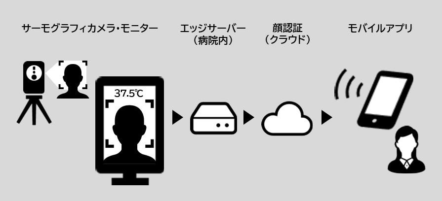 本実証のシステム構成(例)
