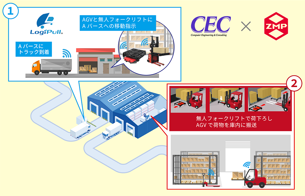 物流ロボットとバース管理システムの連携イメージ