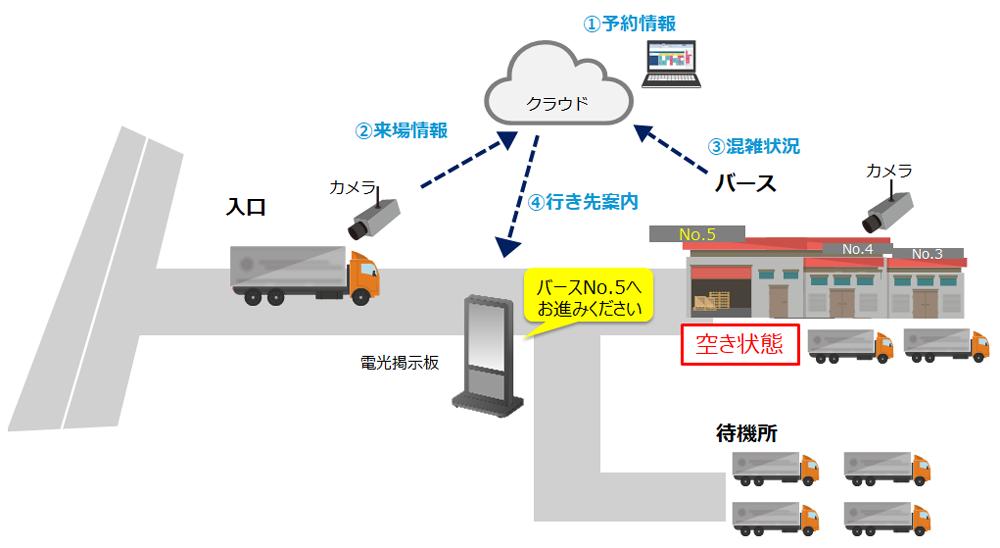 LogiPull自動誘導機能のイメージ
