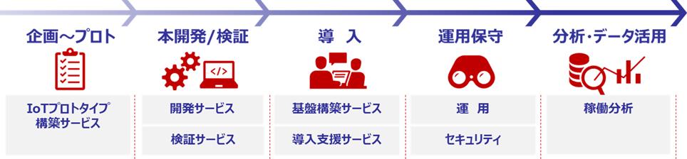 図:製品IoT化サービス「ANIoT」のサービスメニュー全体像