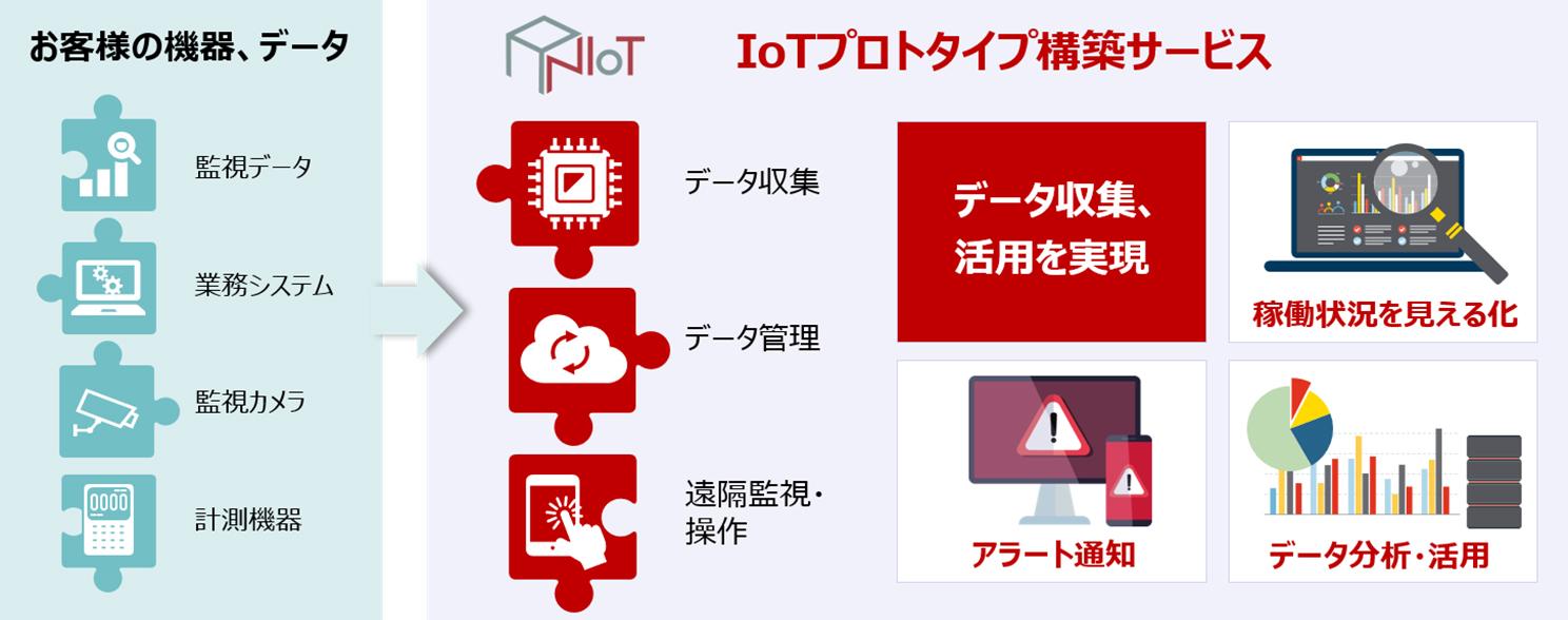 お客様の機器、データ・ANIoT プラットフォーム・データ収集、活用を実現