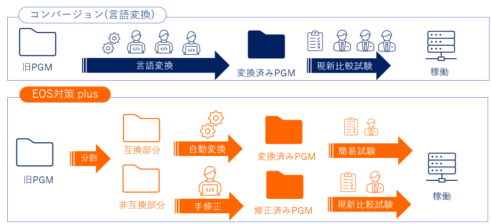 図:「EOS対策 plus」の変換手法イメージ