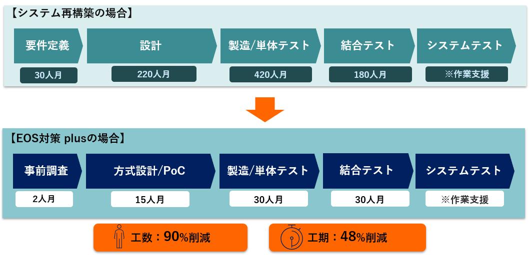 図:適用事例:「EOS対策 plus」の適用時の工数、工期