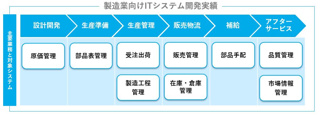図:製造業向けITシステムの開発実績